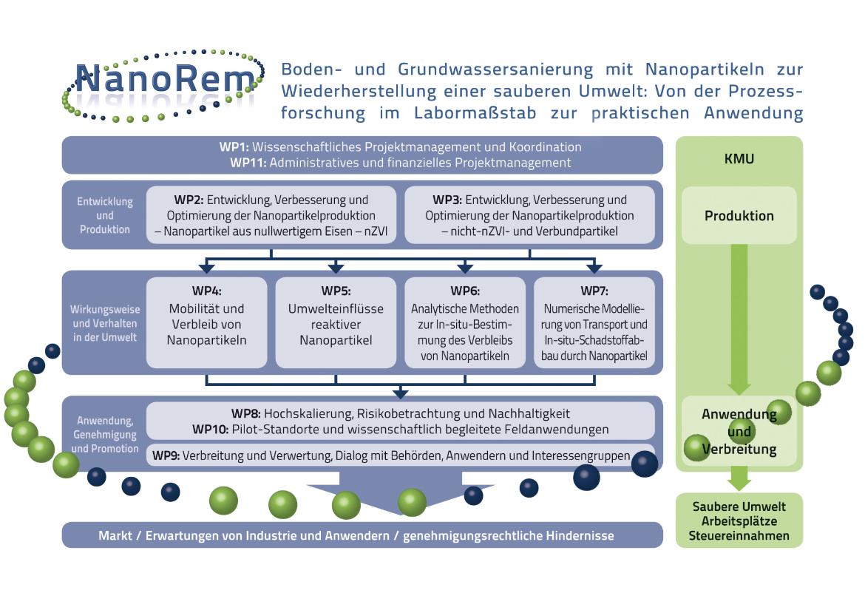 Projektstruktur NanoRem