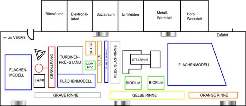 Der Versuchsanstalt für Wasserbau (Länge 88m, Breite 18m, lichte Höhe 11m) schließt sich die VEGAS-Halle an.